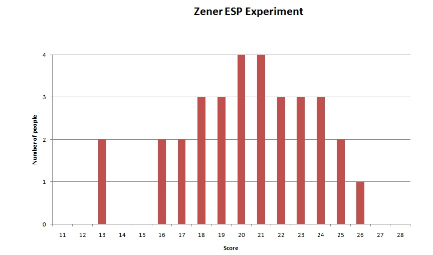 esp study using zener cards Effect of belief on psi performance in a card guessing  effect of belief on psi performance in 1945  study makes use of zener cards to measure esp.