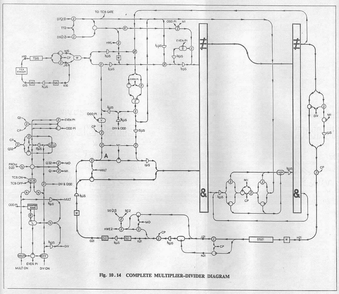 Deuce Logical Design Manual Part I Adder Subtractor Circuit All The Signals In Section Are 1 Microsec Later Owing To Wideners And Compensating Delays At Inputs