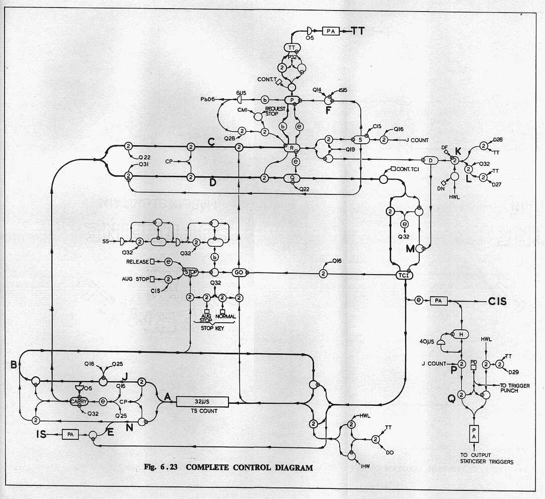 Deuce Logical Design Manual Part 2 Adder Subtractor Diagram 83 Operations And Widener Waveforms 91 Basis Of Operation 92 Simplified Input Connections 93 94