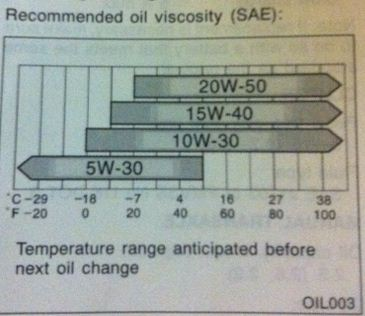 Wdo aussies and europeans run thicker oils passenger for 20w50 motor oil temperature range