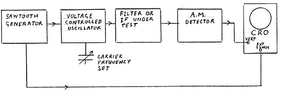 front panel of function generator block diagram