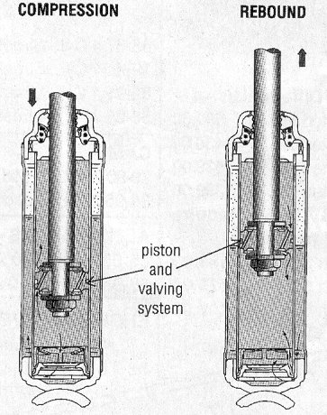 Introduction to Shock Valving